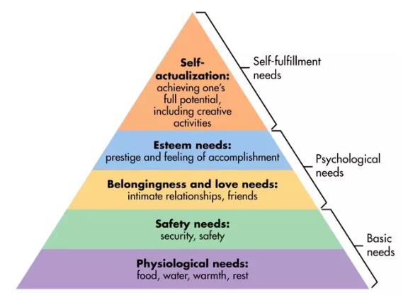 Maslow Pyramid 2
