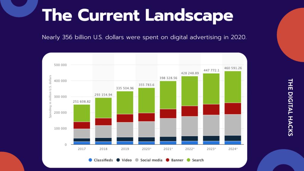 Digital Advertising By TDH 2